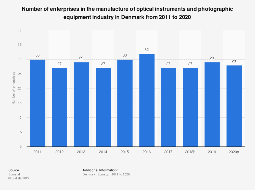 Statistic: Number of enterprises in the manufacture of optical instruments and photographic equipment industry in Denmark from 2008 to 2017 | Statista