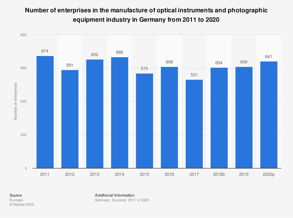 Statistic: Number of enterprises in the manufacture of optical instruments and photographic equipment industry in Germany from 2008 to 2017 | Statista