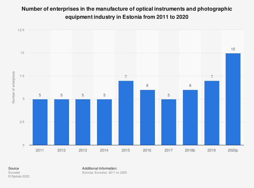 Statistic: Number of enterprises in the manufacture of optical instruments and photographic equipment industry in Estonia from 2008 to 2015 | Statista