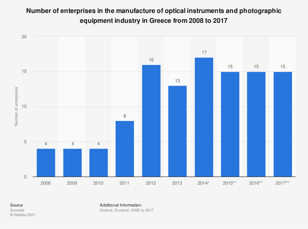 Statistic: Number of enterprises in the manufacture of optical instruments and photographic equipment industry in Greece from 2008 to 2015 | Statista