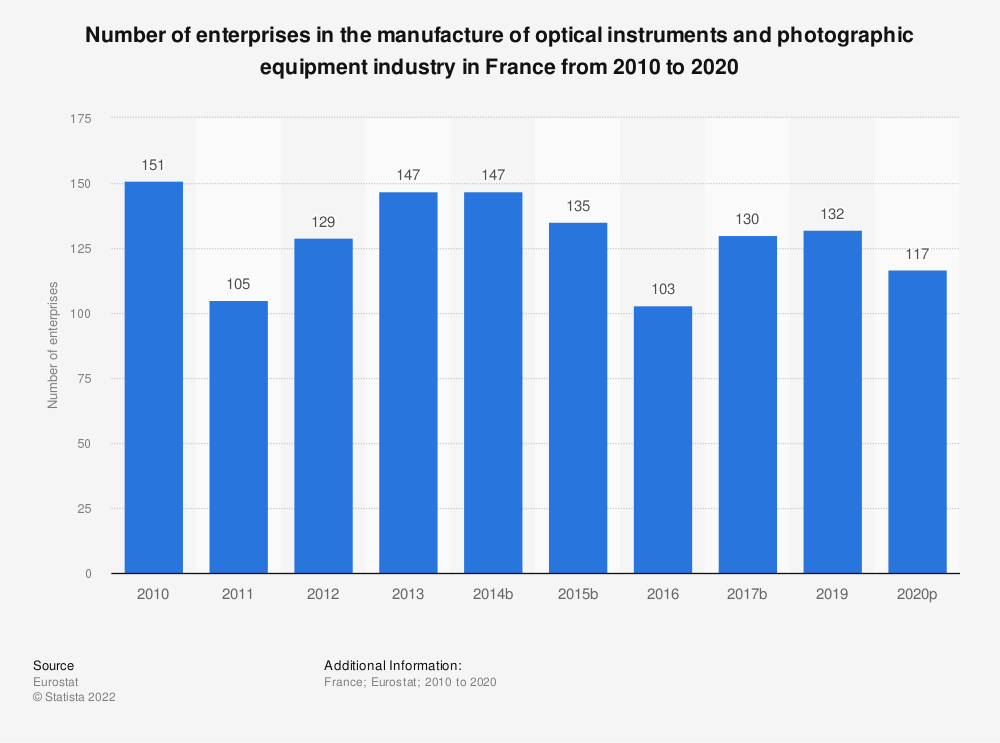 Statistic: Number of enterprises in the manufacture of optical instruments and photographic equipment industry in France from 2008 to 2017 | Statista
