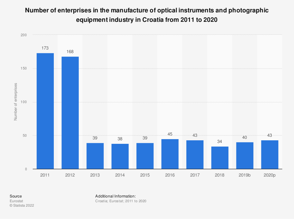 Statistic: Number of enterprises in the manufacture of optical instruments and photographic equipment industry in Croatia from 2008 to 2017 | Statista