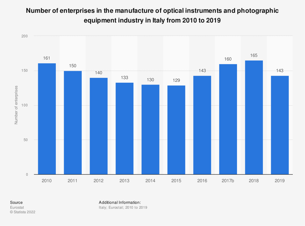 Statistic: Number of enterprises in the manufacture of optical instruments and photographic equipment industry in Italy from 2008 to 2014 | Statista