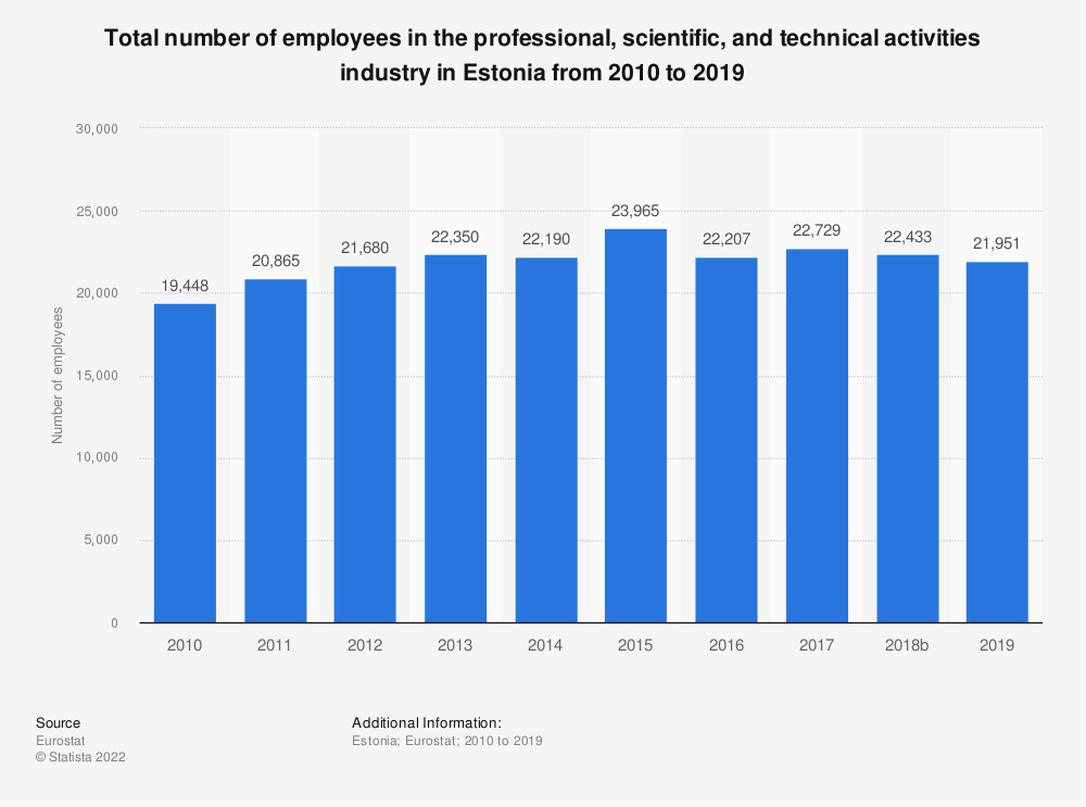Statistic: Total number of employees in the professional, scientific and technical activities industry in Estonia from 2008 to 2015 | Statista