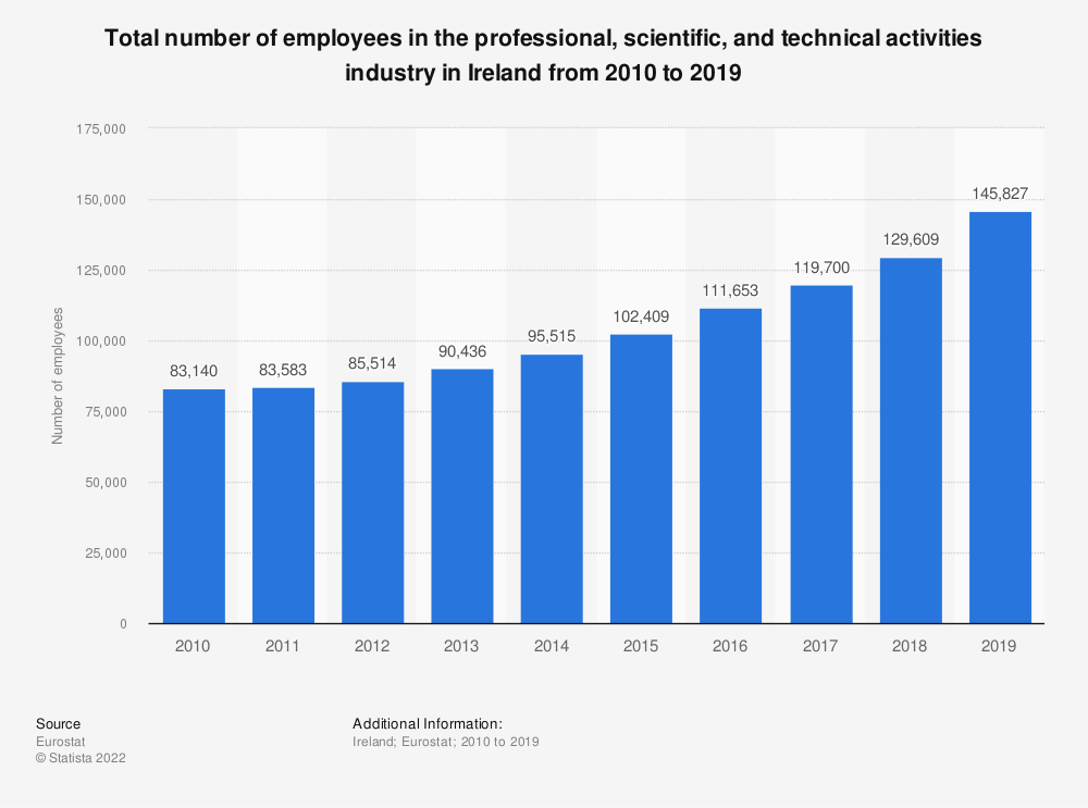 Statistic: Total number of employees in the professional, scientific and technical activities industry in Ireland from 2008 to 2015 | Statista