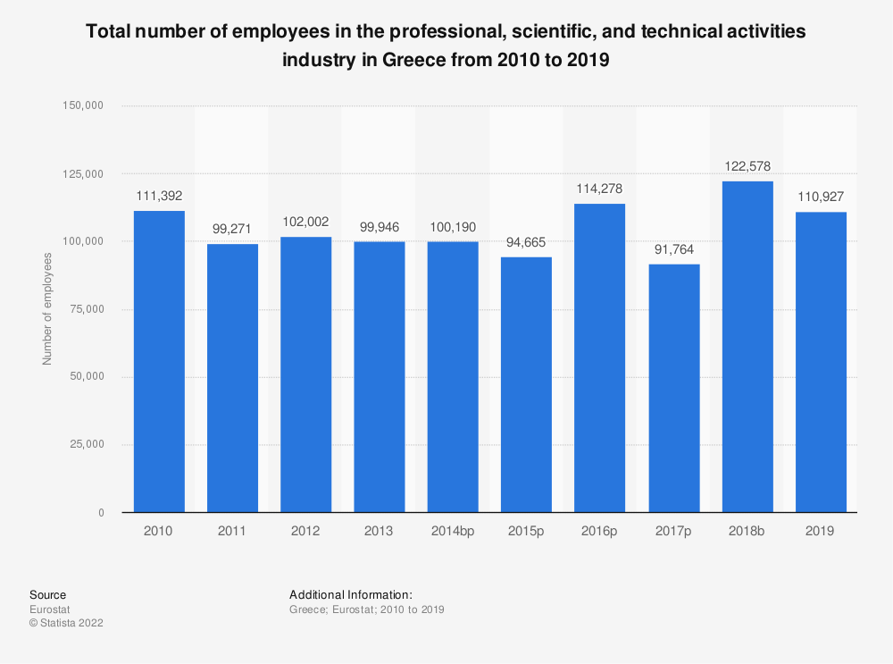 Statistic: Total number of employees in the professional, scientific and technical activities industry in Greece from 2008 to 2015 | Statista