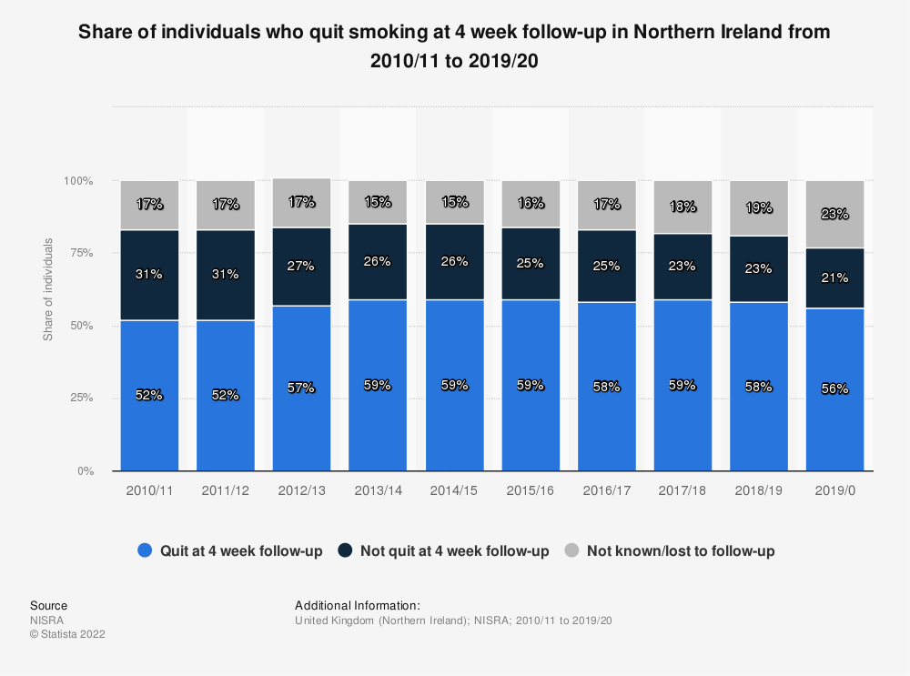 Statistic: Share of individuals who quit smoking at 4 week follow-up in Northern Ireland from 2010/11 to 2019/20 | Statista