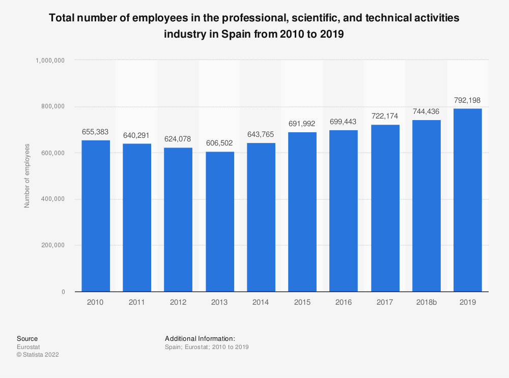 Statistic: Total number of employees in the professional, scientific and technical activities industry in Spain from 2008 to 2015 | Statista
