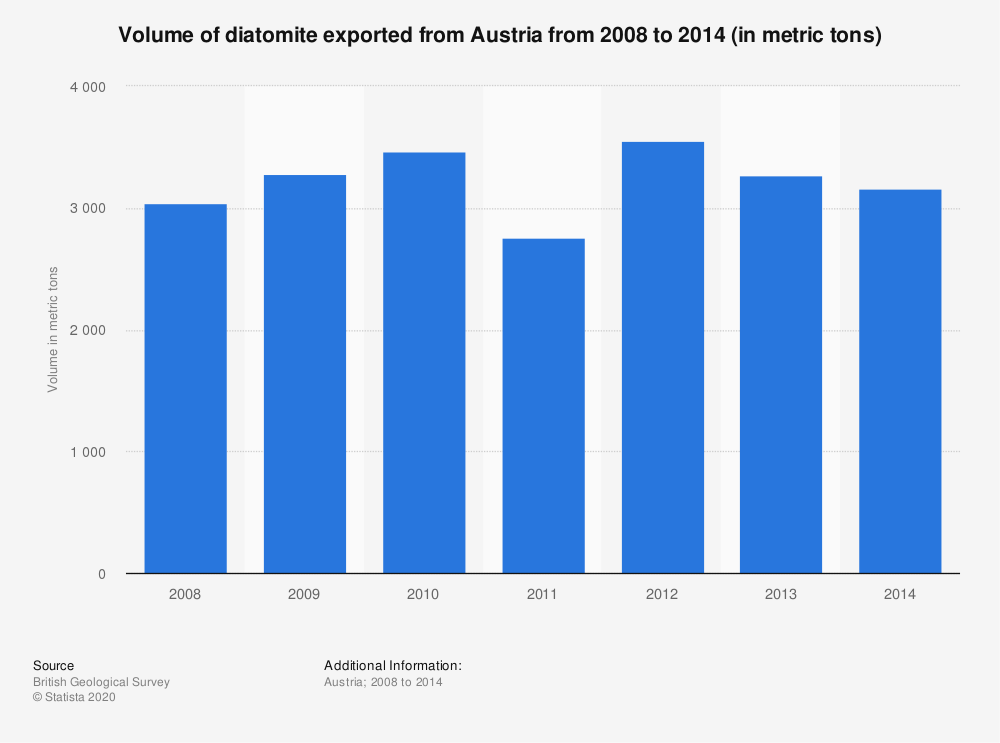 Statistic: Volume of diatomite exported from Austria from 2008 to 2014 (in metric tons) | Statista