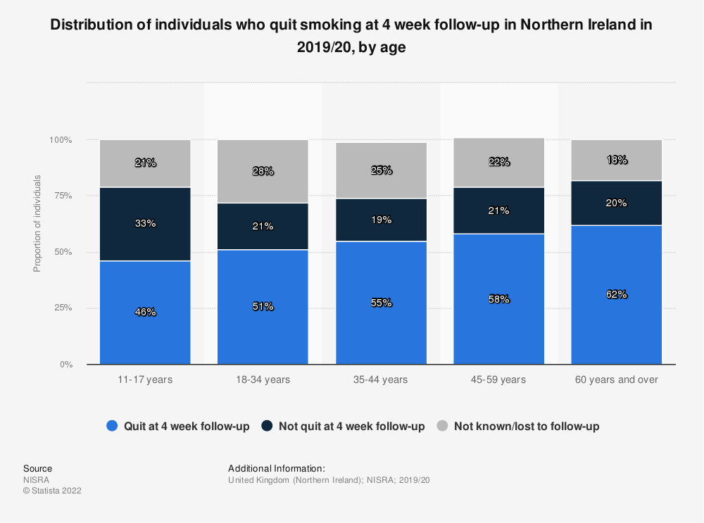 Statistic: Distribution of individuals who quit smoking at 4 week follow-up in Northern Ireland in 2019/20, by age | Statista