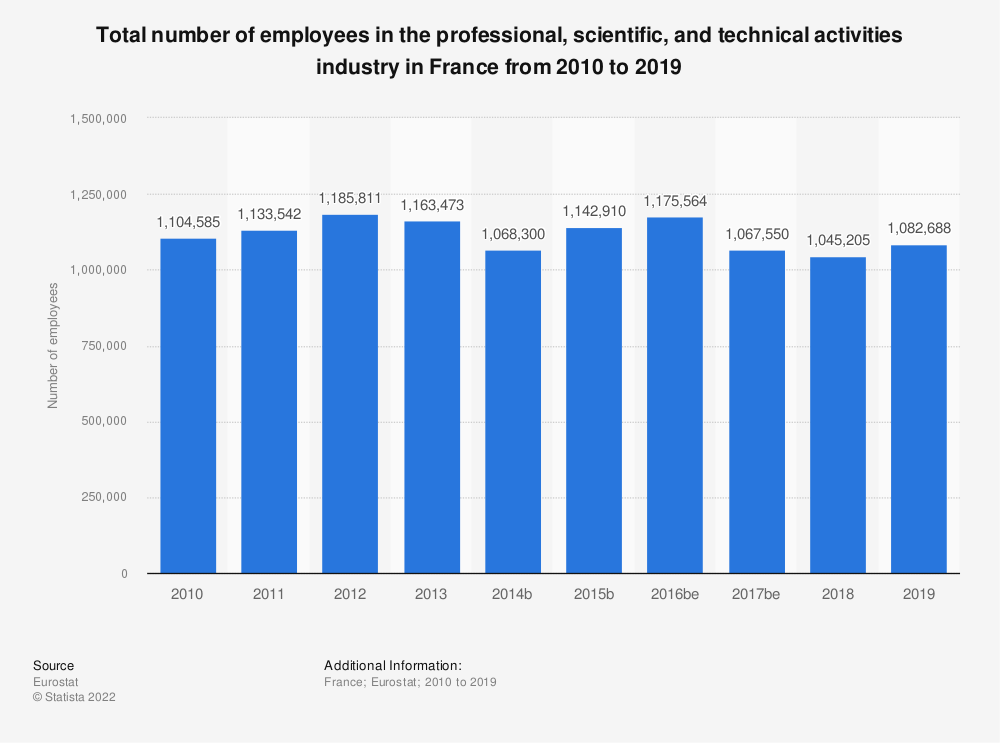 Statistic: Total number of employees in the professional, scientific and technical activities industry in France from 2008 to 2015 | Statista