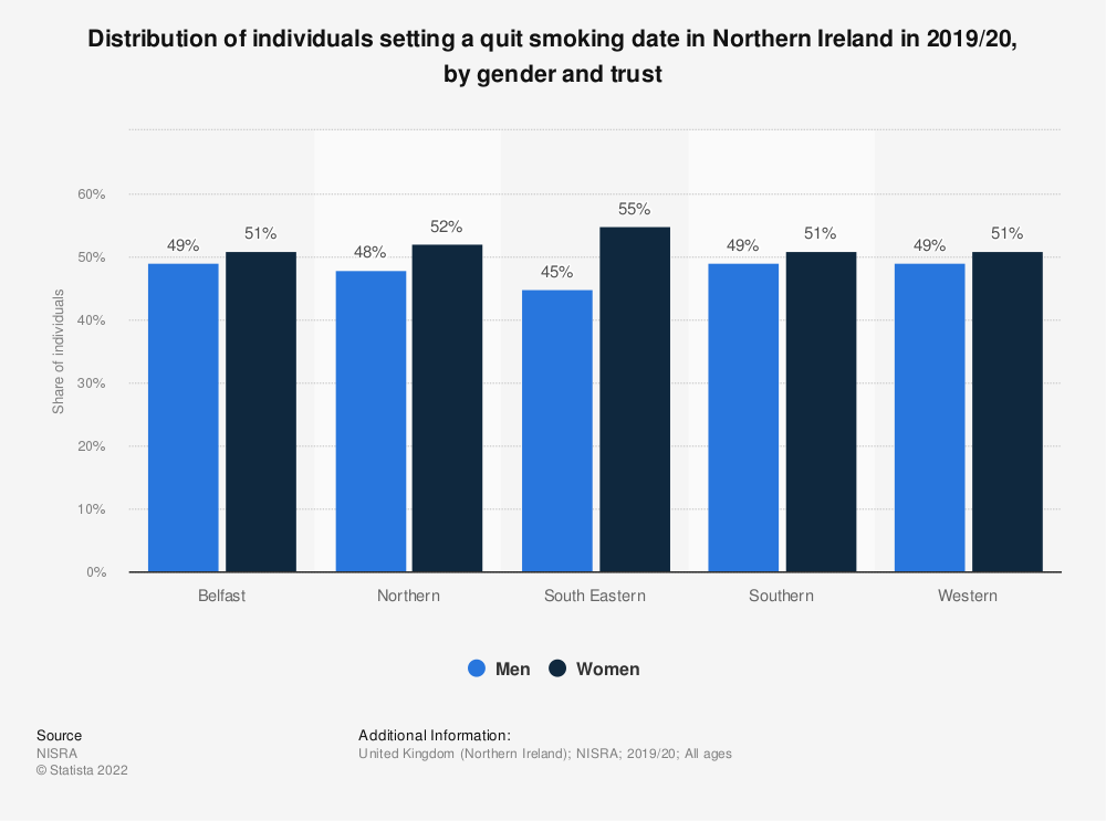 Statistic: Share of individuals setting a quit smoking date in Northern Ireland in 2017/18, by gender and trust | Statista