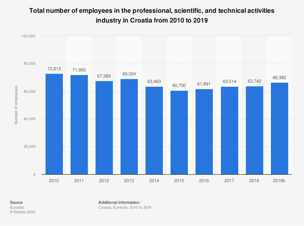 Statistic: Total number of employees in the professional, scientific and technical activities industry in Croatia from 2008 to 2015 | Statista