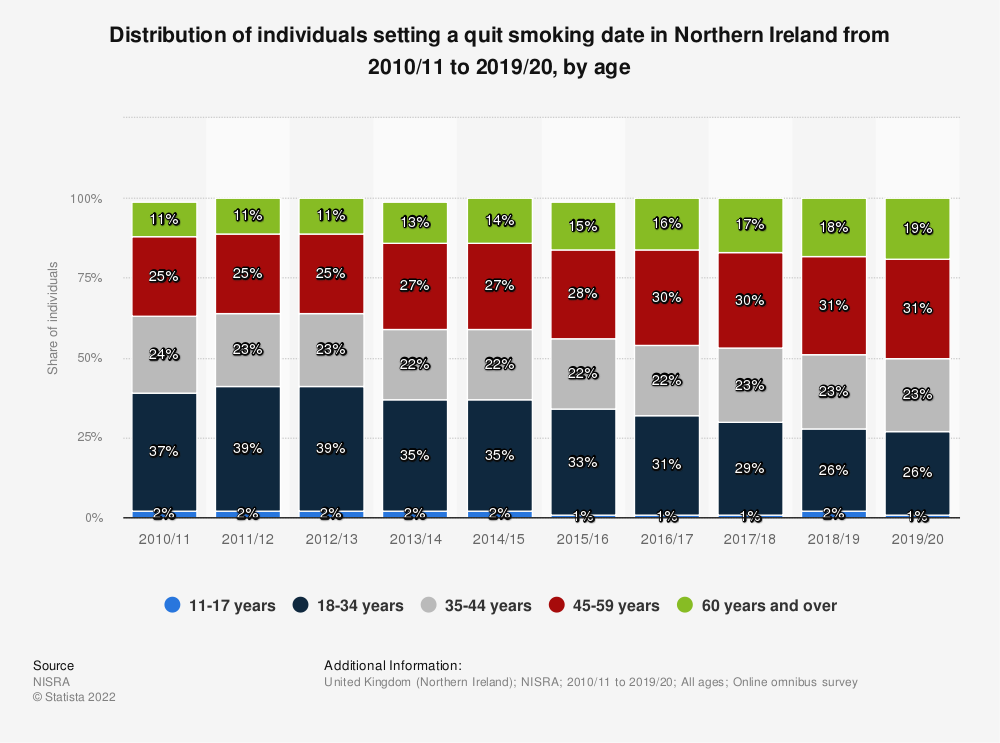 Statistic: Distribution of individuals setting a quit smoking date in Northern Ireland from 2010/11 to 2019/20, by age | Statista
