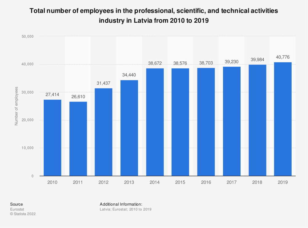 Statistic: Total number of employees in the professional, scientific and technical activities industry in Latvia from 2008 to 2015 | Statista