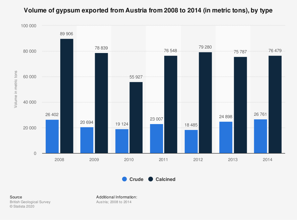 Statistic: Volume of gypsum exported from Austria from 2008 to 2014 (in metric tons), by type | Statista
