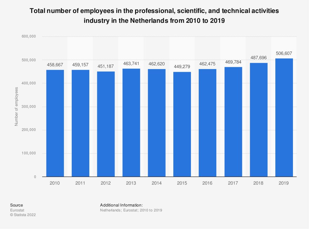 Statistic: Total number of employees in the professional, scientific and technical activities industry in the Netherlands from 2008 to 2015 | Statista