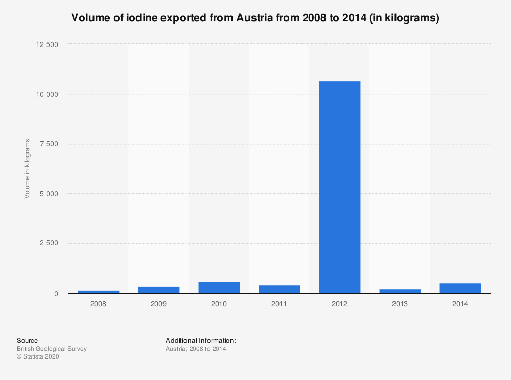 Statistic: Volume of iodine exported from Austria from 2008 to 2014 (in kilograms) | Statista