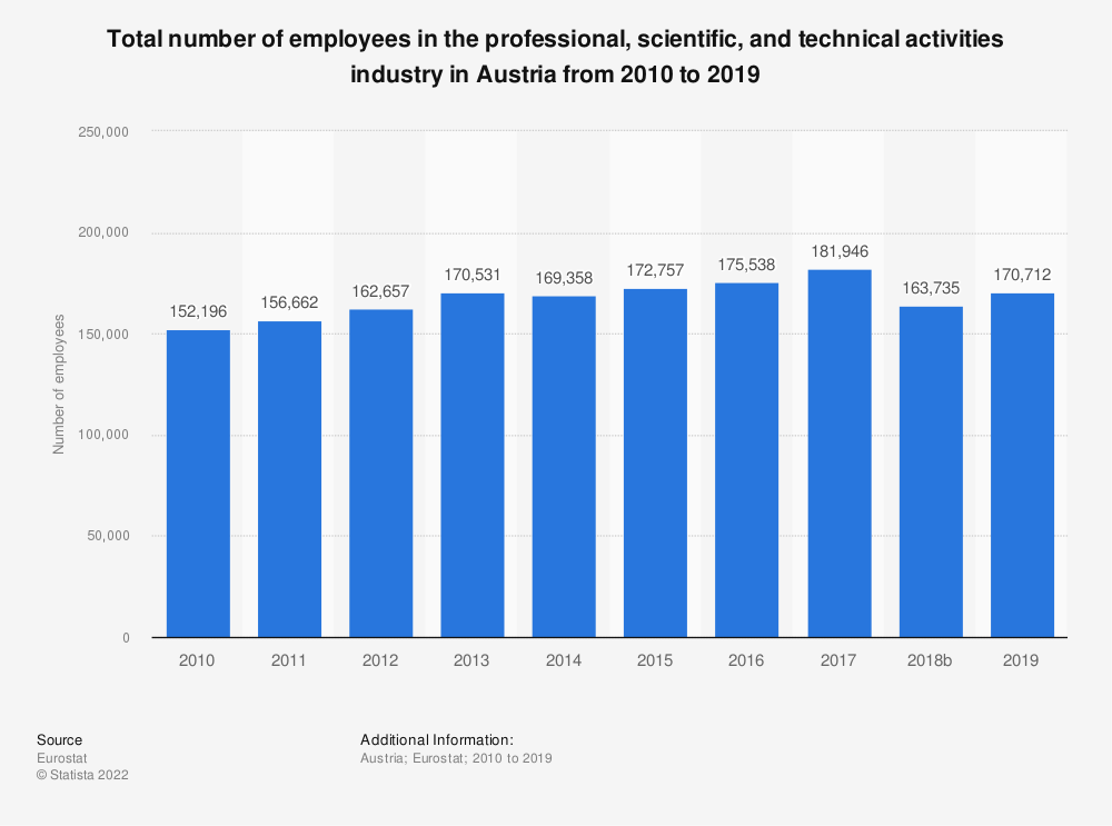 Statistic: Total number of employees in the professional, scientific and technical activities industry in Austria from 2008 to 2015 | Statista