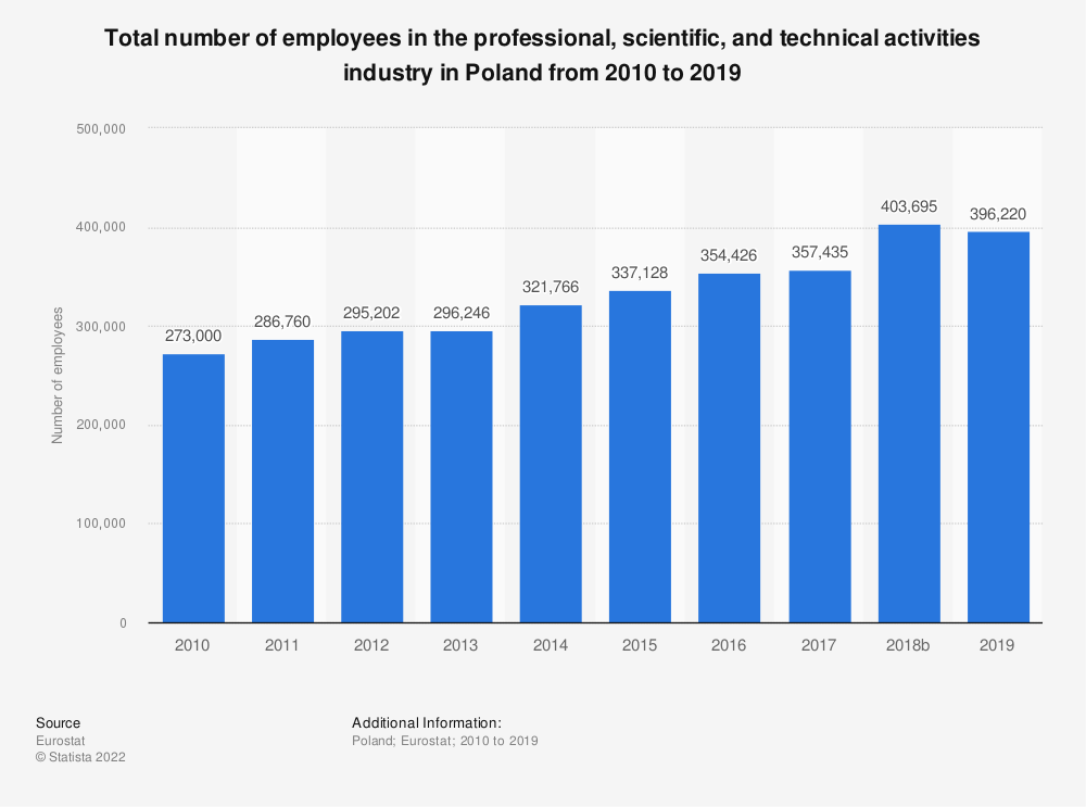 Statistic: Total number of employees in the professional, scientific and technical activities industry in Poland from 2008 to 2015 | Statista