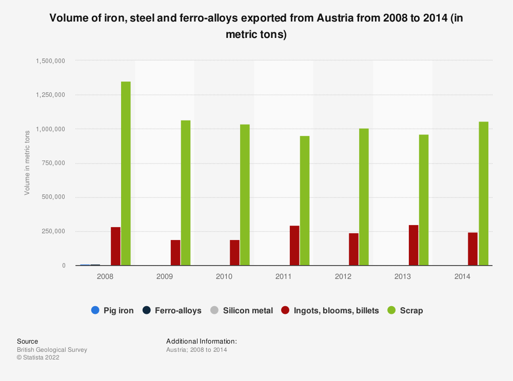 Statistic: Volume of iron, steel and ferro-alloys exported from Austria from 2008 to 2014 (in metric tons) | Statista
