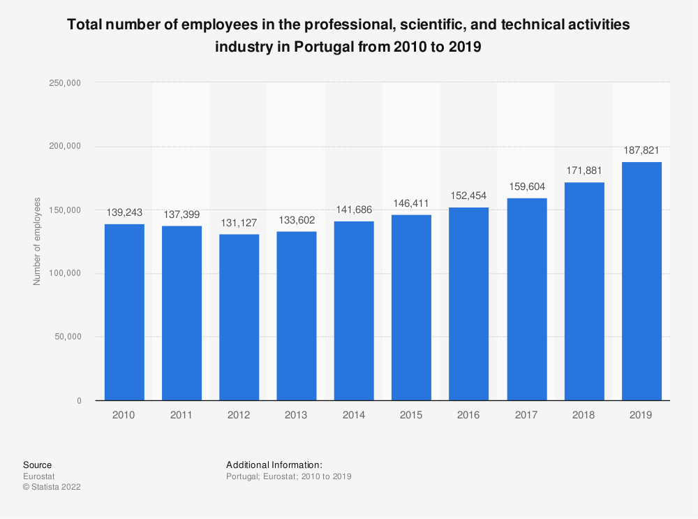Statistic: Total number of employees in the professional, scientific and technical activities industry in Portugal from 2008 to 2015 | Statista
