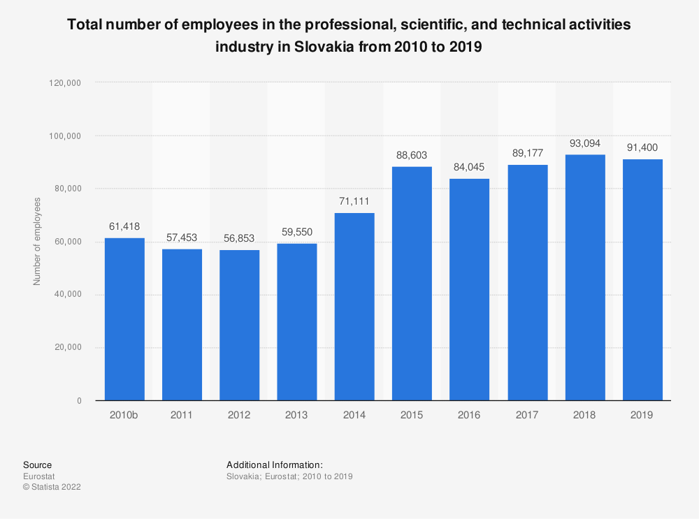 Statistic: Total number of employees in the professional, scientific and technical activities industry in Slovakia from 2008 to 2015 | Statista