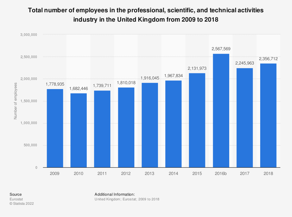 Statistic: Total number of employees in the professional, scientific and technical activities industry in the United Kingdom from 2008 to 2015 | Statista