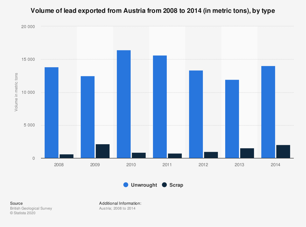 Statistic: Volume of lead exported from Austria from 2008 to 2014 (in metric tons), by type | Statista
