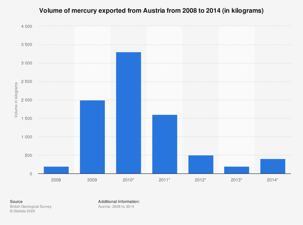 Statistic: Volume of mercury exported from Austria from 2008 to 2014 (in kilograms) | Statista