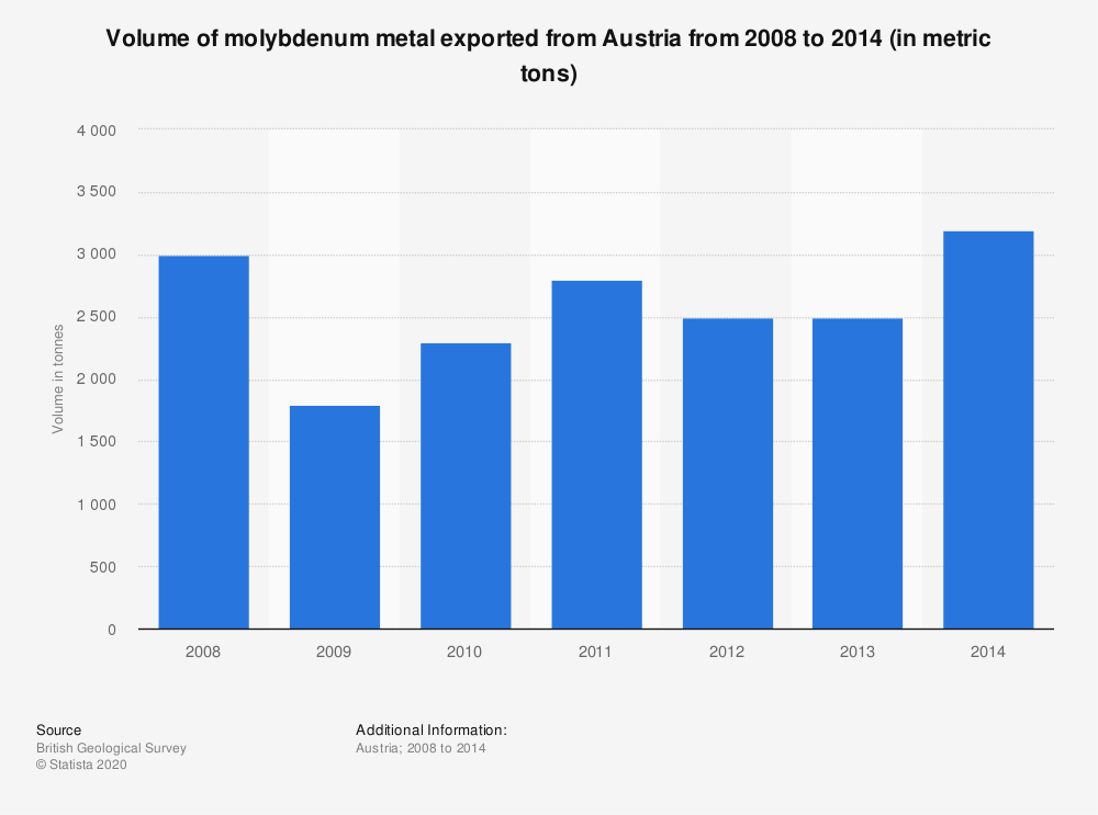 Statistic: Volume of molybdenum metal exported from Austria from 2008 to 2014 (in metric tons) | Statista