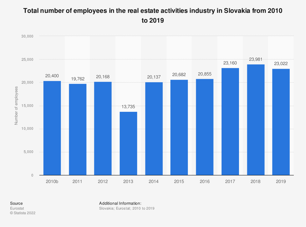 Statistic: Total number of employees in the real estate activitiesindustry in Slovakia from 2008 to 2015 | Statista