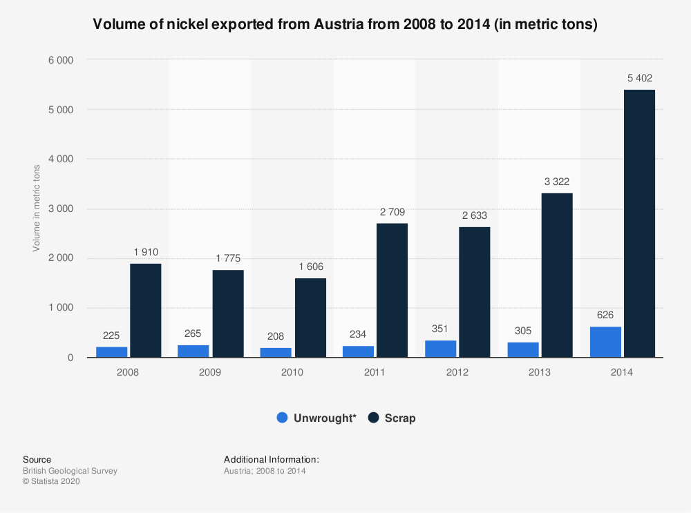 Statistic: Volume of nickel exported from Austria from 2008 to 2014 (in metric tons) | Statista