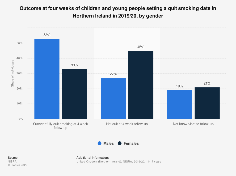 Statistic: Outcome at four weeks of children and young people setting a quit smoking date in Northern Ireland in 2019/20, by gender | Statista