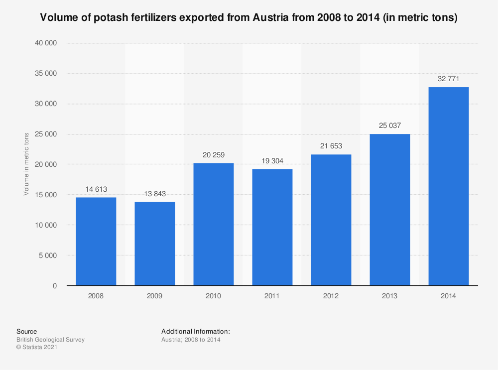 Statistic: Volume of potash fertilizers exported from Austria from 2008 to 2014 (in metric tons) | Statista