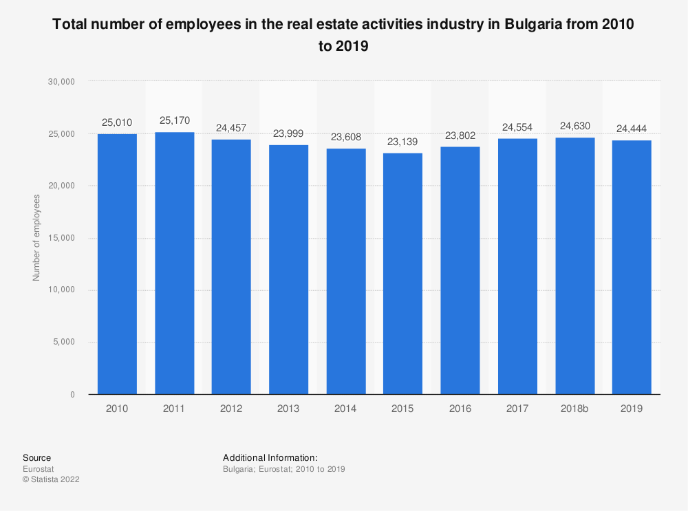 Statistic: Total number of employees in the real estate activitiesindustry in Bulgaria from 2008 to 2015 | Statista