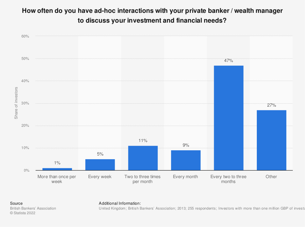 Statistic: How often do you have ad-hoc interactions with your private banker / wealth manager to discuss your investment and financial needs? | Statista