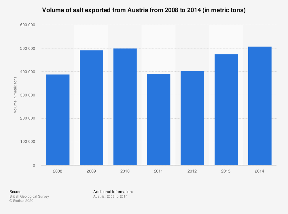 Statistic: Volume of salt exported from Austria from 2008 to 2014 (in metric tons) | Statista
