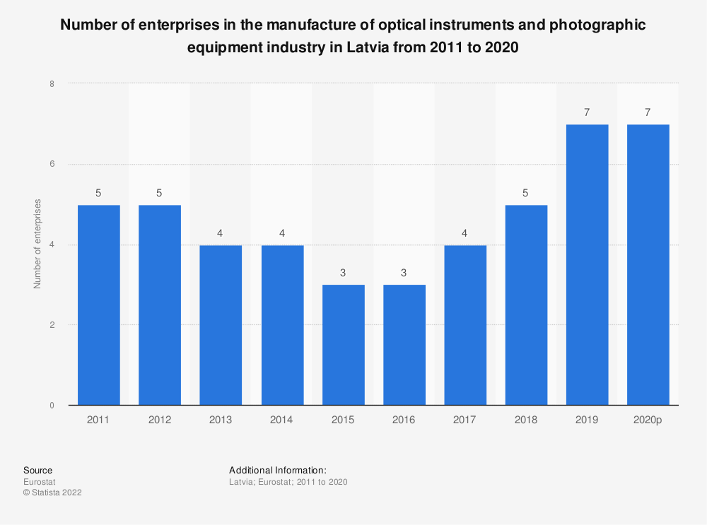 Statistic: Number of enterprises in the manufacture of optical instruments and photographic equipment industry in Latvia from 2008 to 2017 | Statista