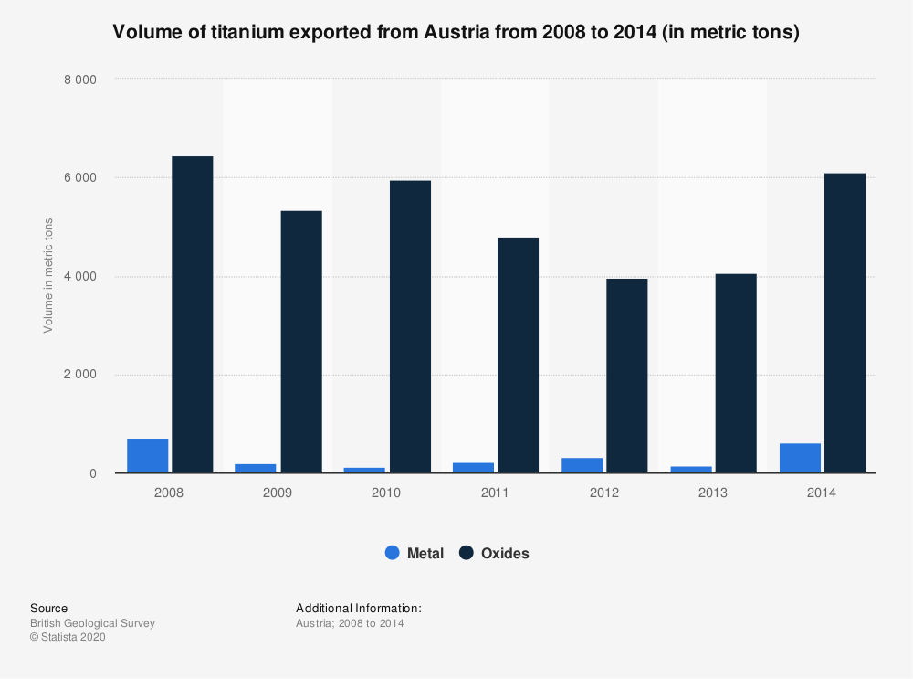 Statistic: Volume of titanium exported from Austria from 2008 to 2014 (in metric tons) | Statista
