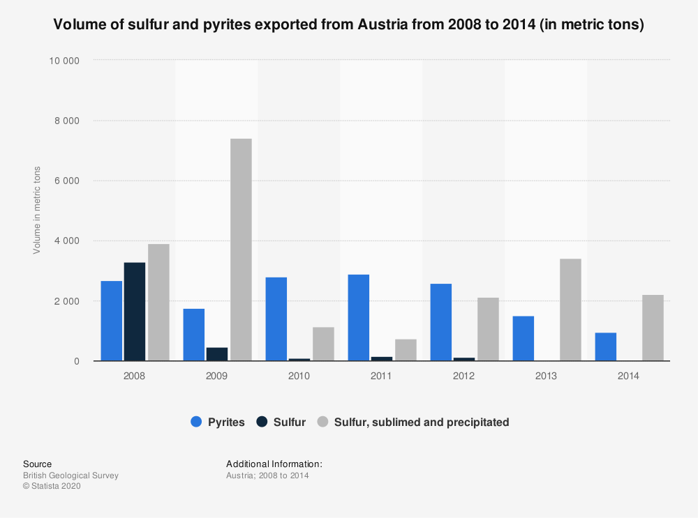 Statistic: Volume of sulfur and pyrites exported from Austria from 2008 to 2014 (in metric tons) | Statista