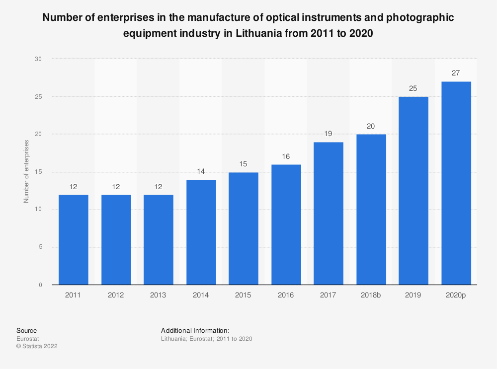 Statistic: Number of enterprises in the manufacture of optical instruments and photographic equipment industry in Lithuania from 2008 to 2015 | Statista