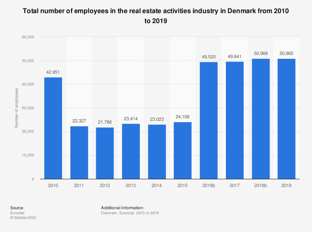 Statistic: Total number of employees in the real estate activitiesindustry in Denmark from 2008 to 2015 | Statista