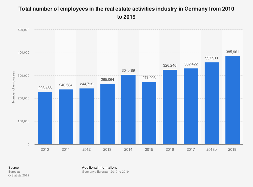 Statistic: Total number of employees in the real estate activities industry in Germany from 2008 to 2015 | Statista