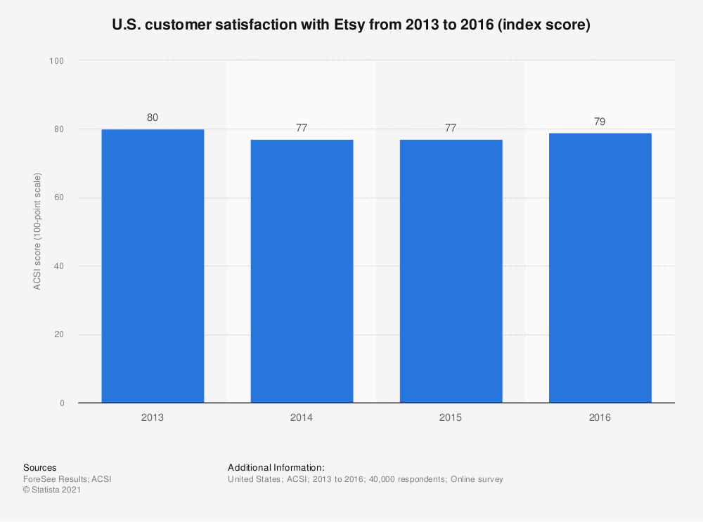Statistic: U.S. customer satisfaction with Etsy from 2013 to 2016 (index score) | Statista