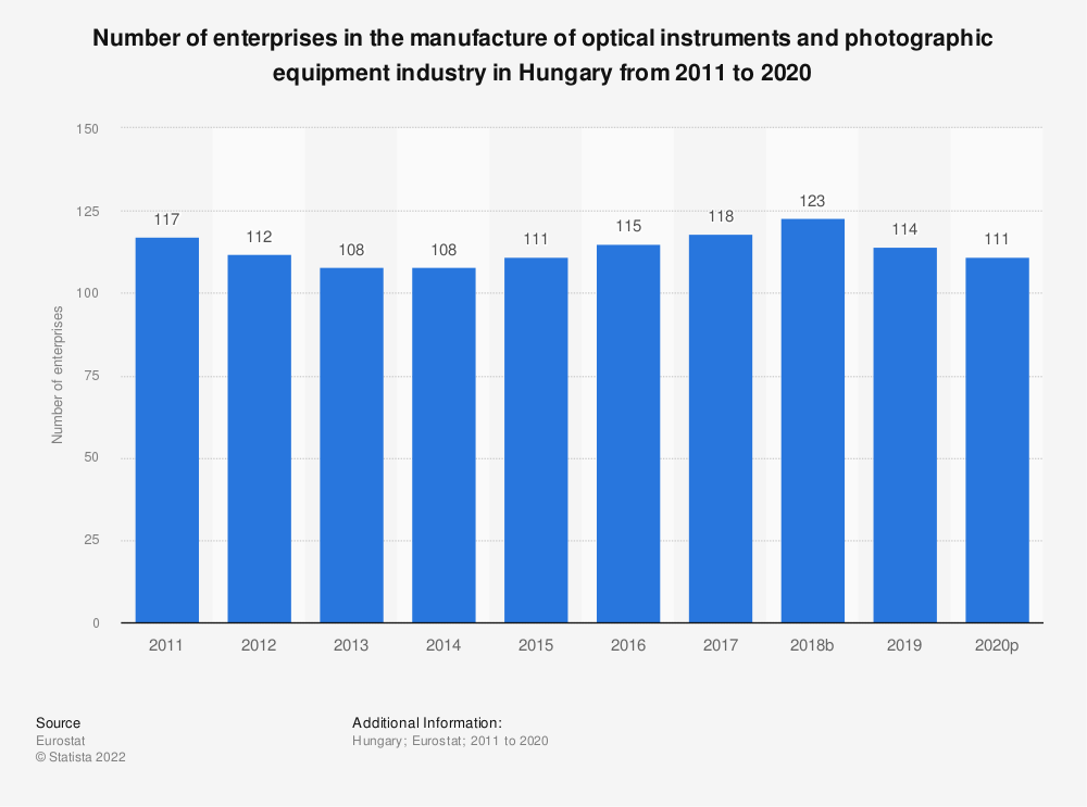Statistic: Number of enterprises in the manufacture of optical instruments and photographic equipment industry in Hungary from 2008 to 2015 | Statista