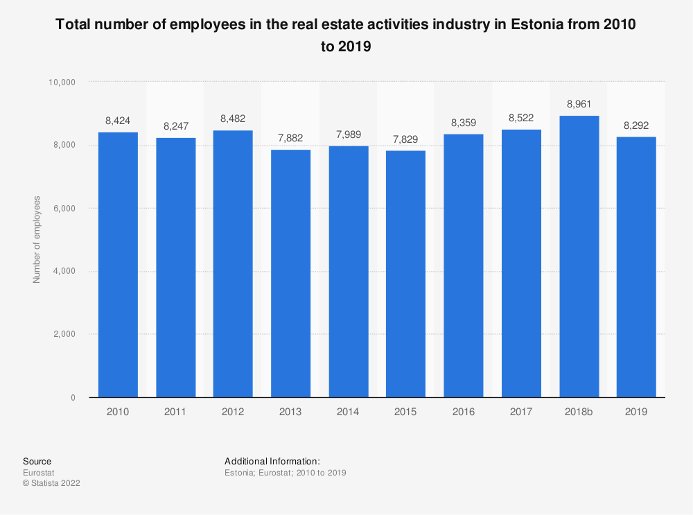 Statistic: Total number of employees in the real estate activities industry in Estonia from 2008 to 2015 | Statista