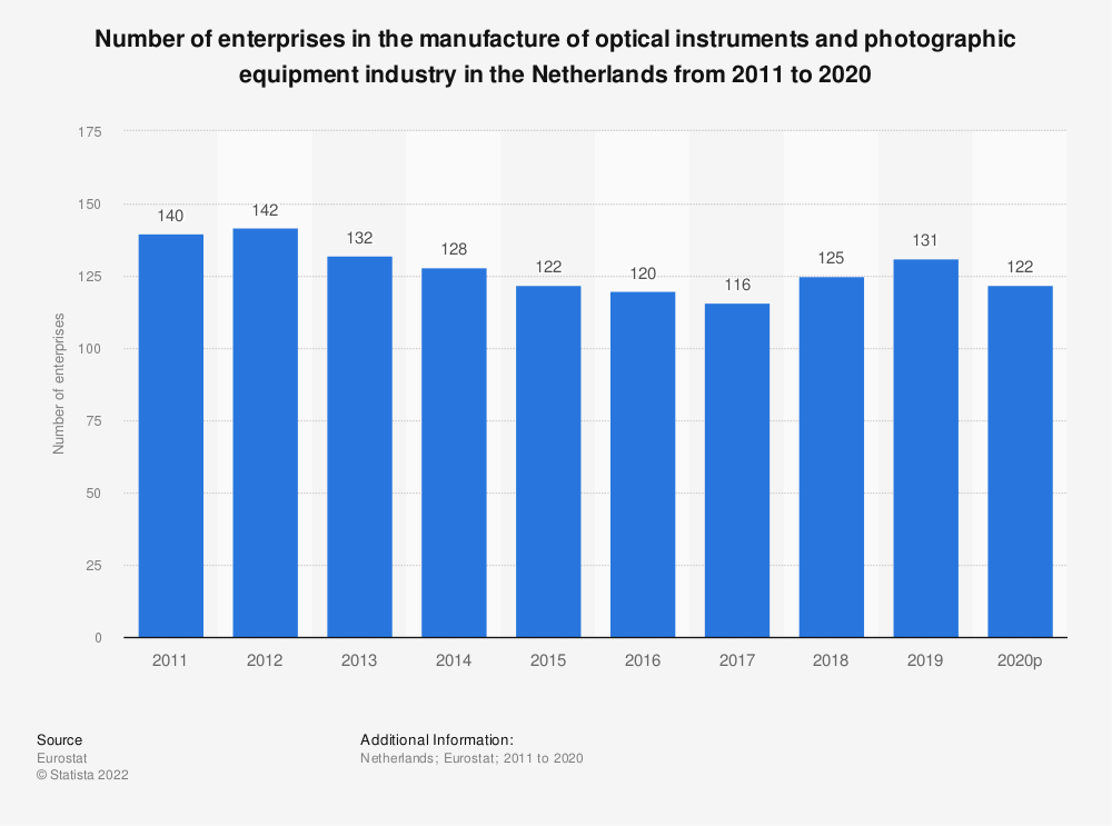 Statistic: Number of enterprises in the manufacture of optical instruments and photographic equipment industry in the Netherlands from 2008 to 2015 | Statista