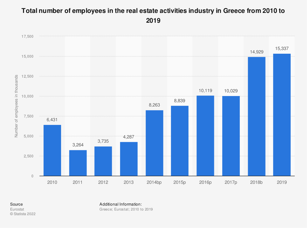 Statistic: Total number of employees in the real estate activities industry in Greece from 2008 to 2015 | Statista