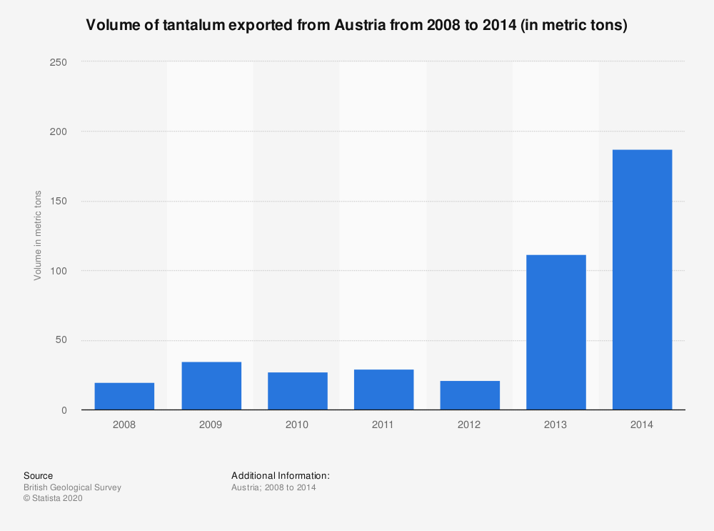 Statistic: Volume of tantalum exported from Austria from 2008 to 2014 (in metric tons) | Statista